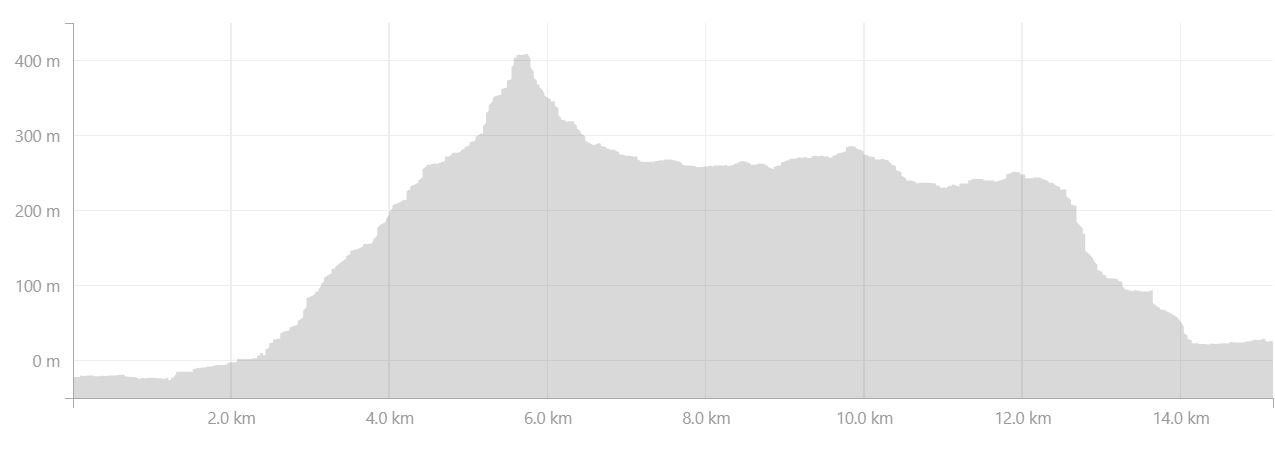 Altitude profile of the route I took from Hloduvik to Hesteyri from Strava