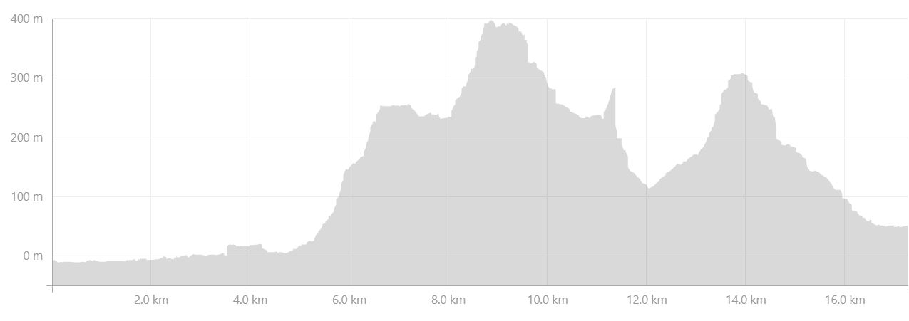 Altitude profile of the route I took to explore the Horn in Hornstrandir from Strava