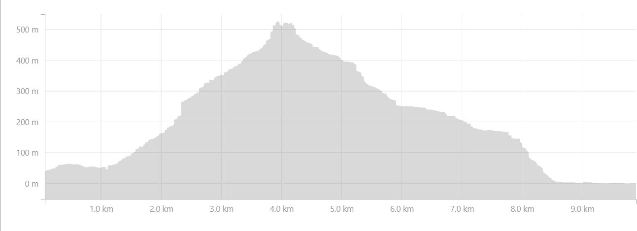 Altitude profile of the route from Strava