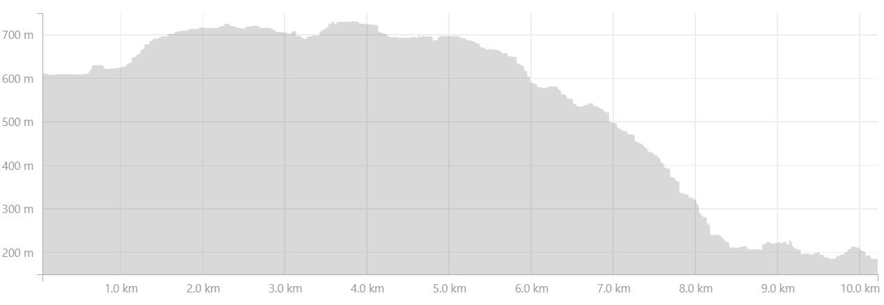 Altitude profile of Day 3 of Shadow of Vatnajokull from Strava