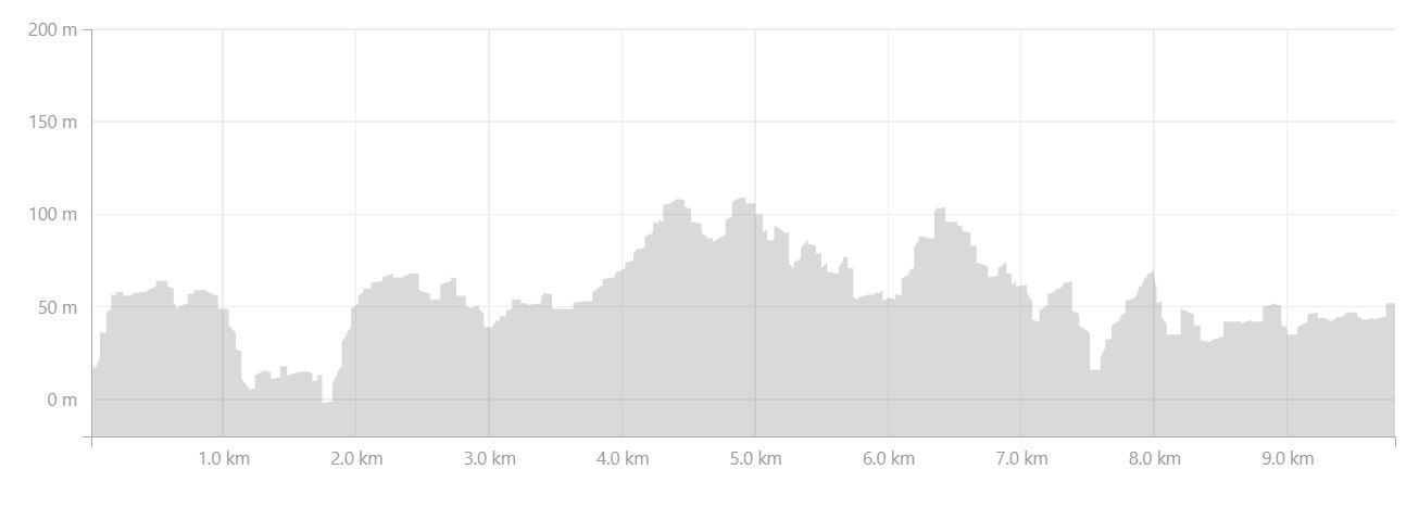Basic altitude profile of the hike from Assaqutaq to Sisimiut - from Strava