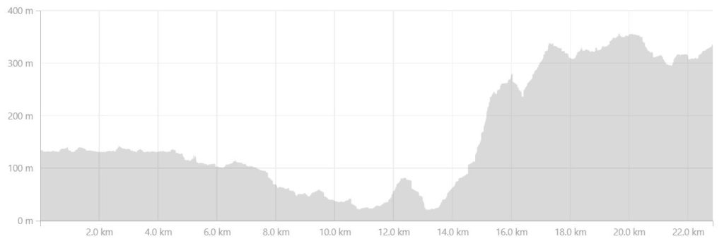 Altitude profile of the route from the Canoe Center to Ikkattooq Hut on the Arctic Circle Trail, West Greenland - from Strava