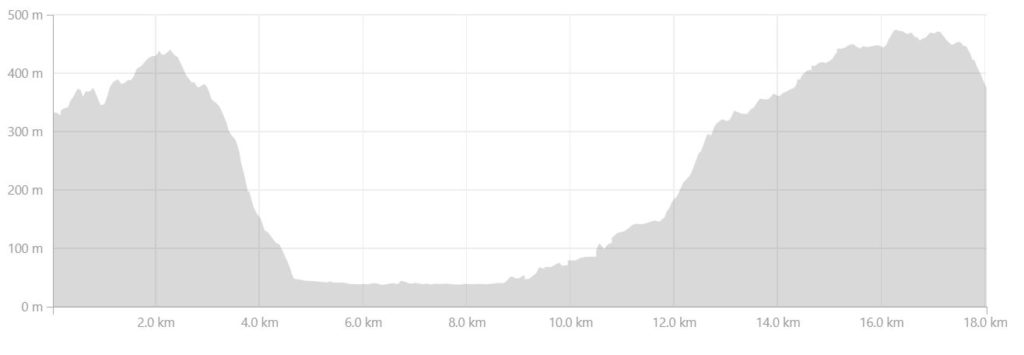 Altitude profile of the route from the Ikkattooq Hut to the Eqalugaarniarfik Hut on the Arctic Circle Trail, West Greenland- from Strava