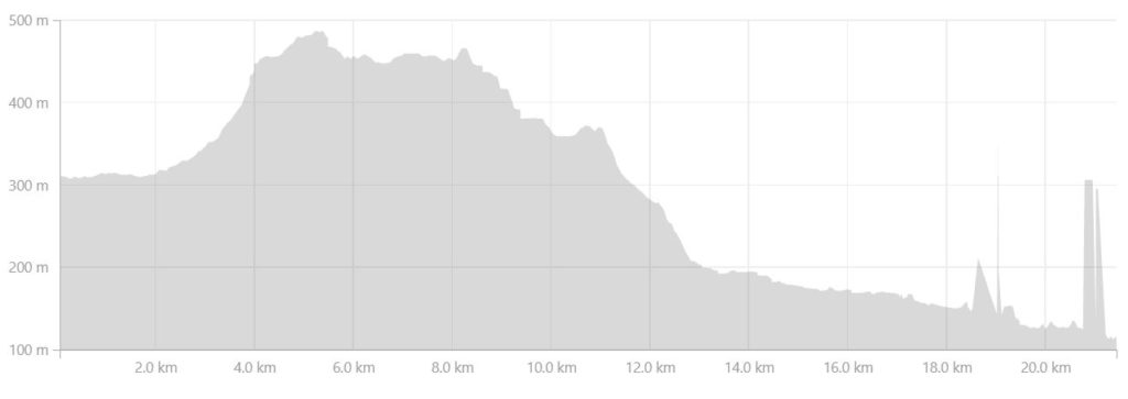 Altitude profile of the route from the Innajuattoq II Hut (the Lake House) to the Nerumaq Hut on the Arctic Circle Trail, West Greenland- from Strava