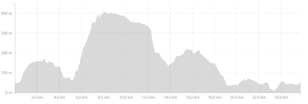 Altitude Profile of the route from the Kangerlusarsuk Tulleq Nord Hut to Sisimiut on the Arctic Circle Trail, West Greenland - from Strava