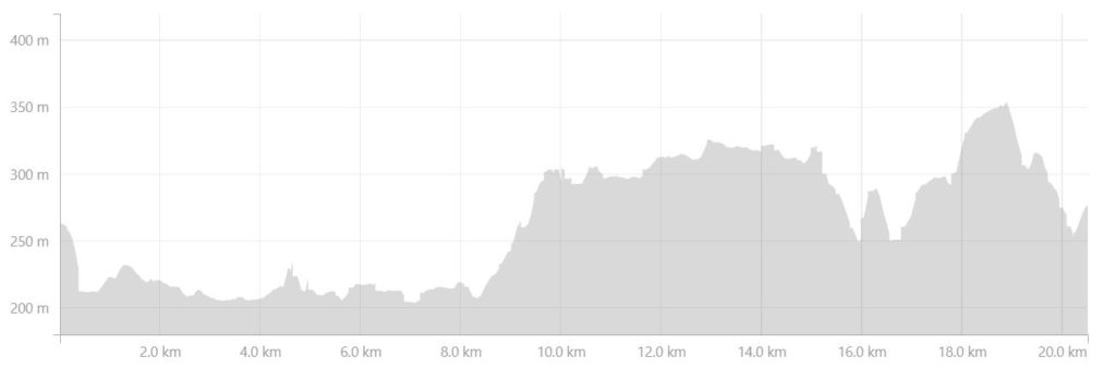 Altitude profile of the route from Kelly Ville to Katiffik Hut along the Arctic Circle Trail - from Strava