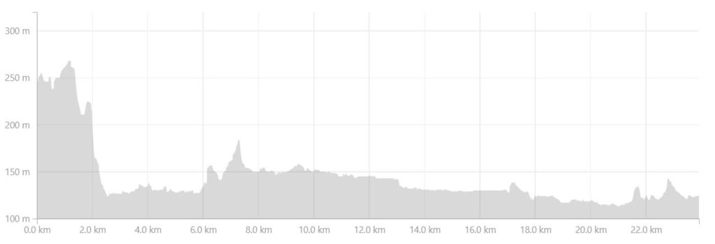 Altitude profile of the route from the Katiffik Hut along the Arctic Circle Trail to the Canoe Center - from Strava