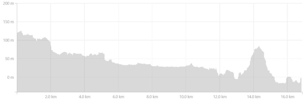 Altitude Profile of the route from the Nerumaq Hut to the Kangerlusarsuk Tulleq Nord Hut on the Arctic Circle Trail, West Greenland - from Strava