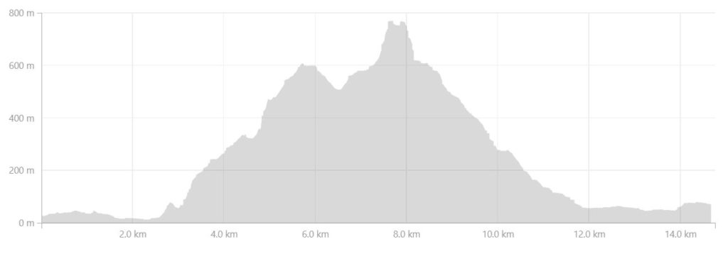 Altitude Profile of the route we took up Nasaasaaq Mountain near Sisimiut, West Greenland - from Strava