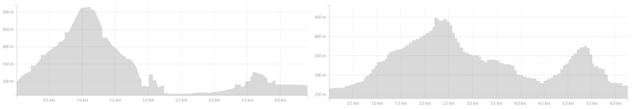 Altitude profile of hikes around Þórsmörk valley - Laugavegur Fimmvörðuháls Combo Trek - from Strava